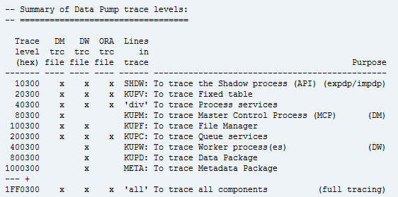 On 4 undocumented DataPump parameters | Julian Dontcheff's
